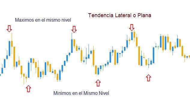 Teoria de Dow - Tendencia Lateral