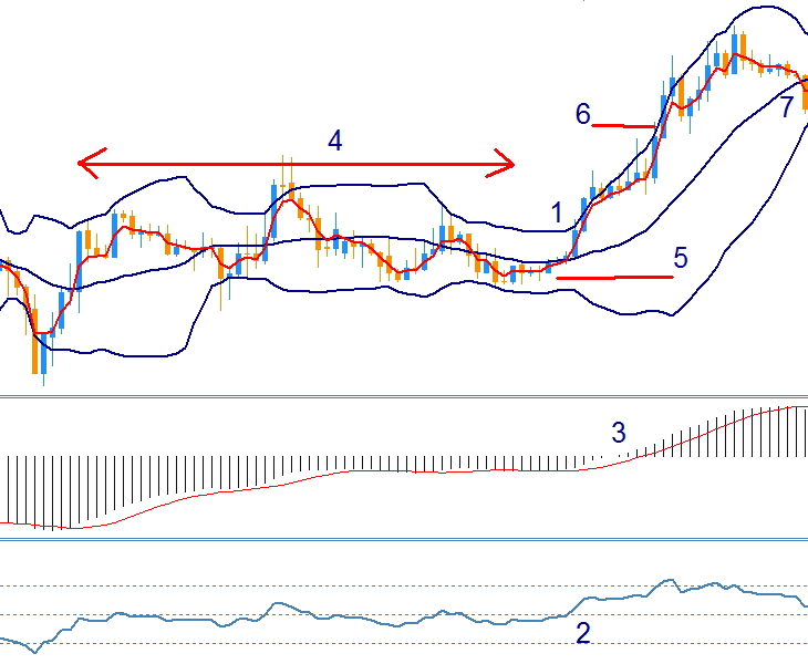 Scalping bollinger bands