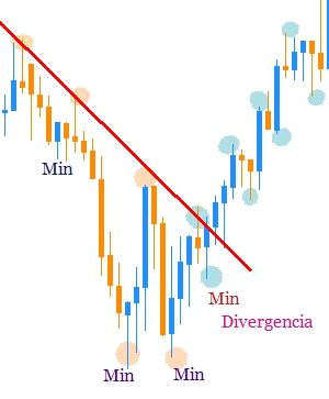 Operar divergencias forex