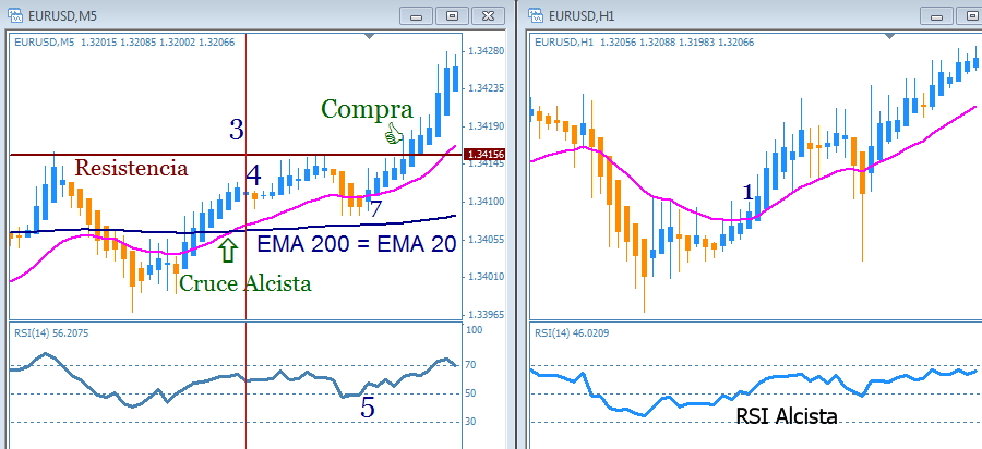 scalping forex strategia