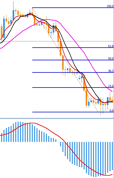 Estrategia simple forex