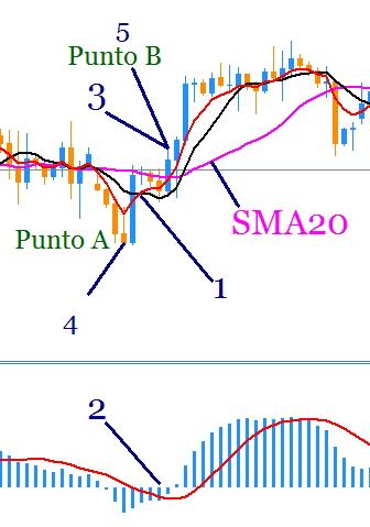 fibonacci estrategia