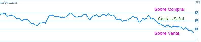 indicador RSI