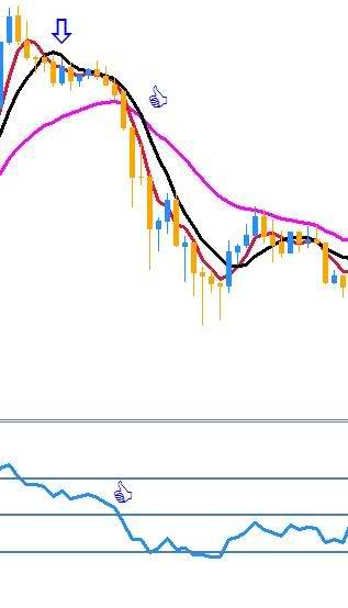 Divergencia rsi forex