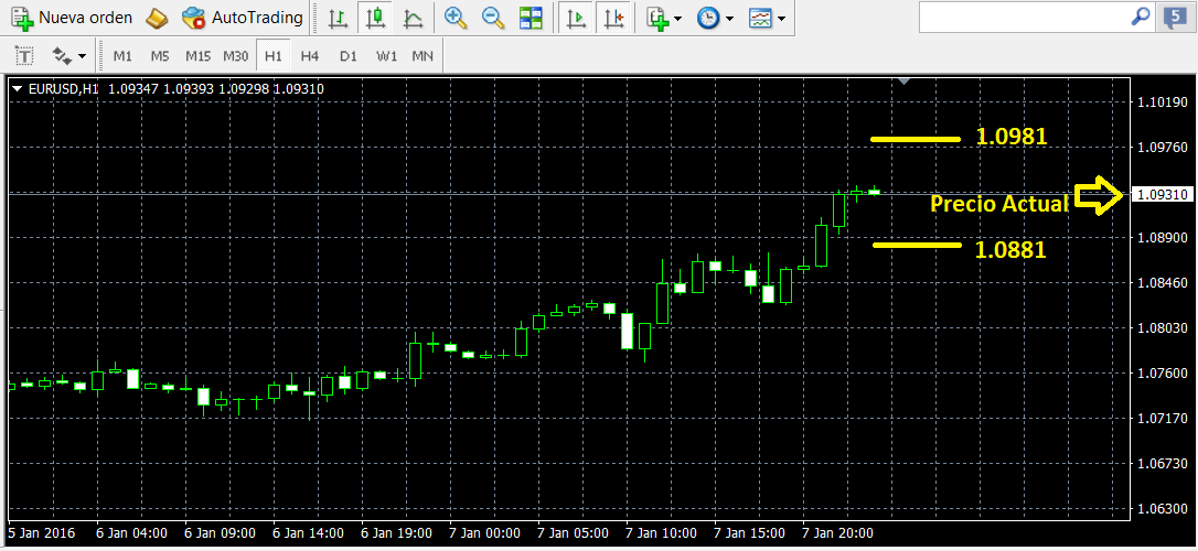 demo forex mt4