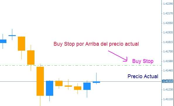 buy stop metatrader
